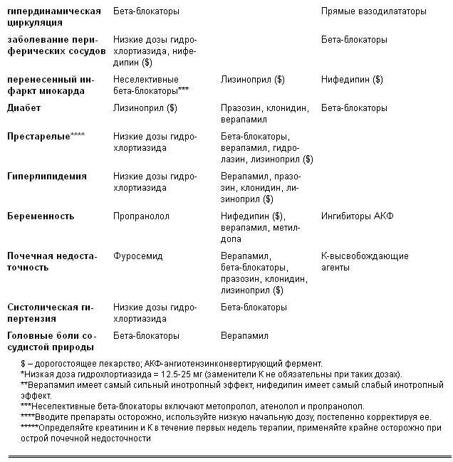 plan-obucheniya-patsientov-dannoy-gruppi-v-shkole-arterialnoy-gipertenzii