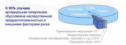 Всд гипертоническому типу гипертония